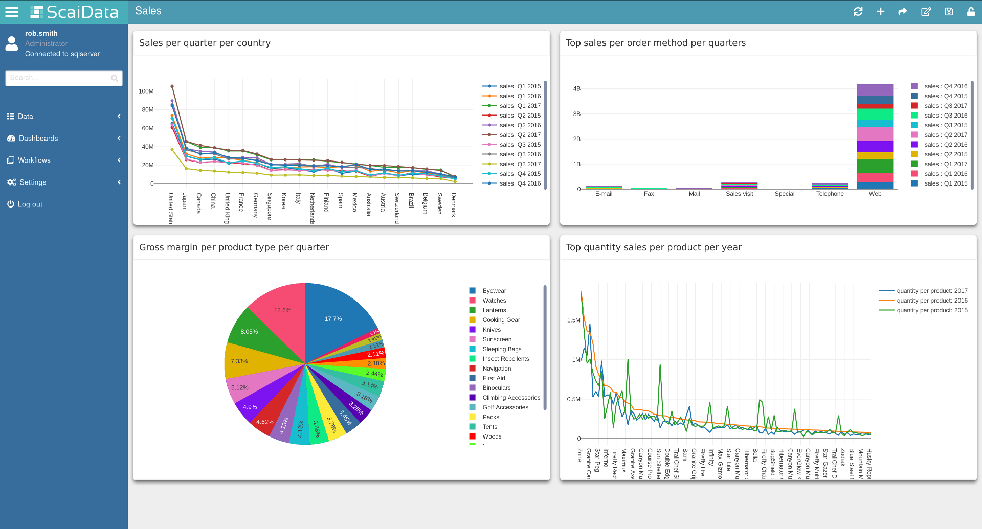 A dashboard that you can create within ScaiData's ScaiPlatform in a self-service manner for easy business intelligence