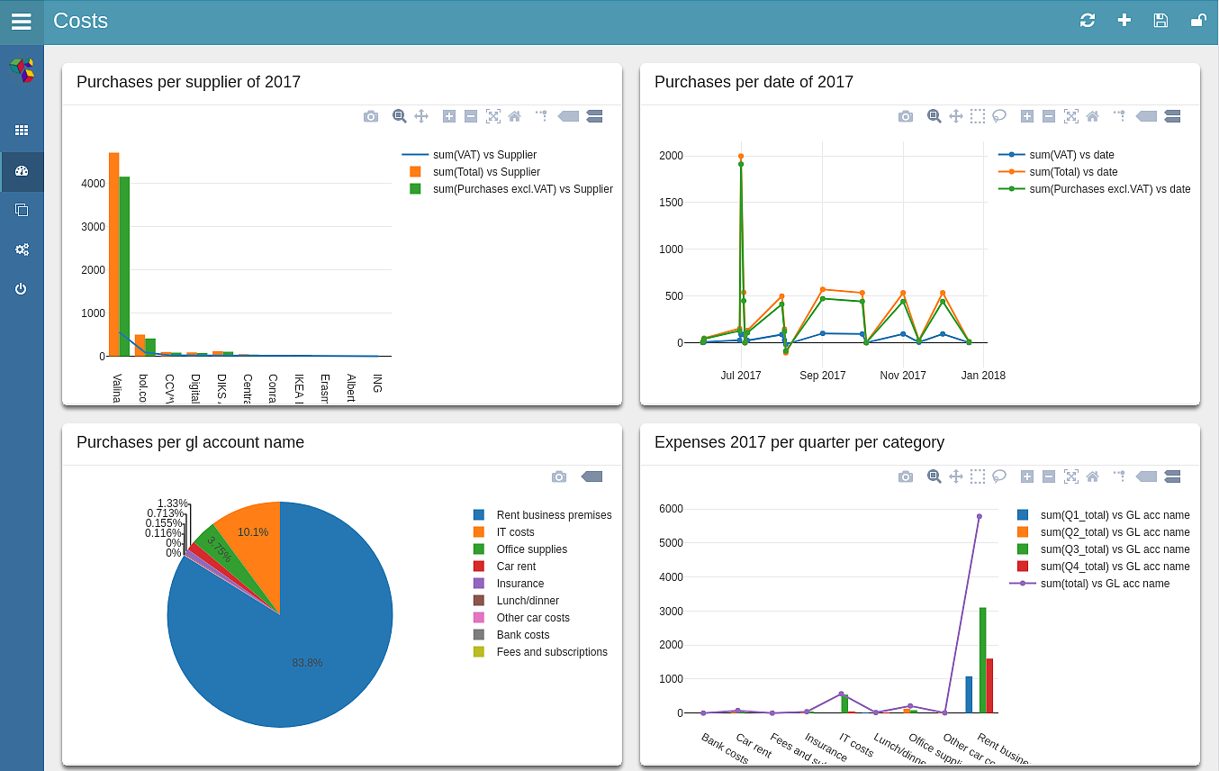 A dashboard that you can create within ScaiData's ScaiPlatform in a self-service manner for easy business intelligence, in the cloud or on premise